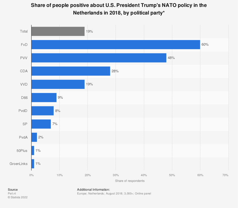 Statistic: Share of people positive about U.S. President Trump's NATO policy in the Netherlands in 2018, by political party* | Statista