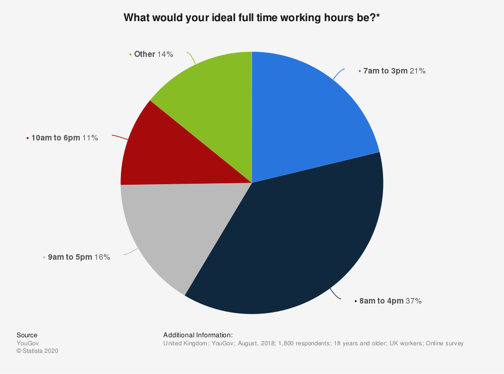 Statistic: What would your ideal full time working hours be?*   Statista
