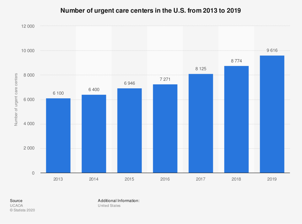 Statistic: Number of urgent care centers in the U.S. from 2013 to 2019 | Statista