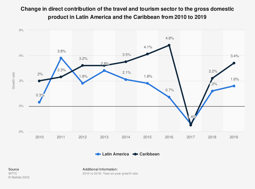 Statistic: Growth rate of direct contributions to GDP made by the travel and tourism sector in selected countries in Latin America and the Caribbean in 2018 | Statista