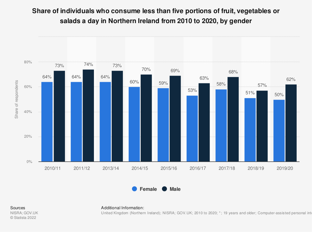 Statistic: Share of individuals who consume less than five portions of fruit, vegetables or salads a day in Northern Ireland from 2010 to 2018, by gender | Statista
