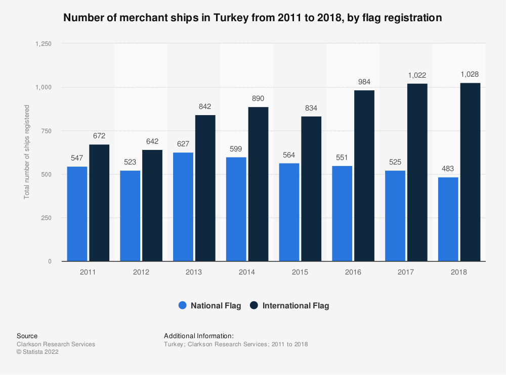 Statistic: Number of merchant ships in Turkey from 2011 to 2018, by flag registration | Statista