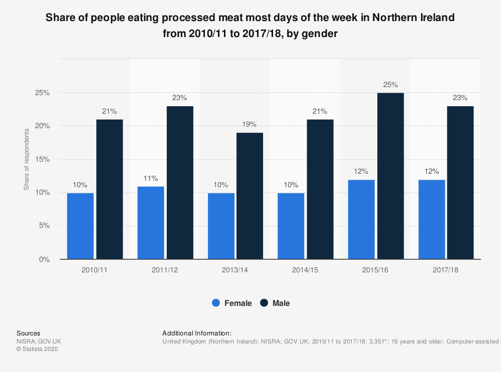 Statistic: Share of people eating processed meat most days of the week in Northern Ireland from 2010/11 to 2017/18, by gender | Statista