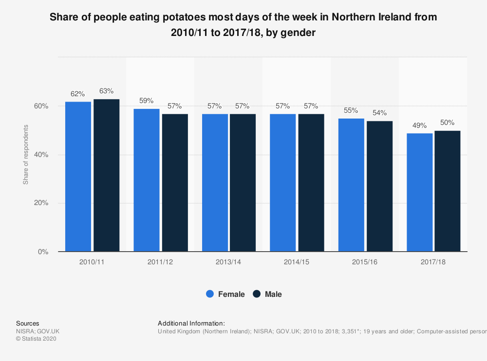 Statistic: Share of people eating potatoes most days of the week in Northern Ireland from 2010/11 to 2017/18, by gender | Statista