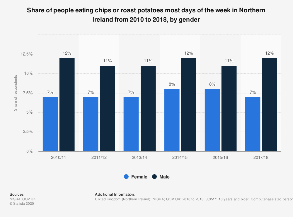 Statistic: Share of people eating chips or roast potatoes most days of the week in Northern Ireland from 2010 to 2018, by gender | Statista
