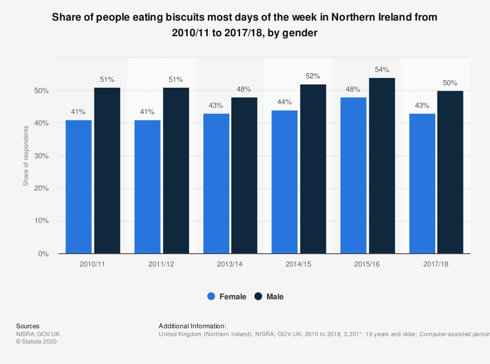 Statistic: Share of people eating biscuits most days of the week in Northern Ireland from 2010/11 to 2017/18, by gender | Statista