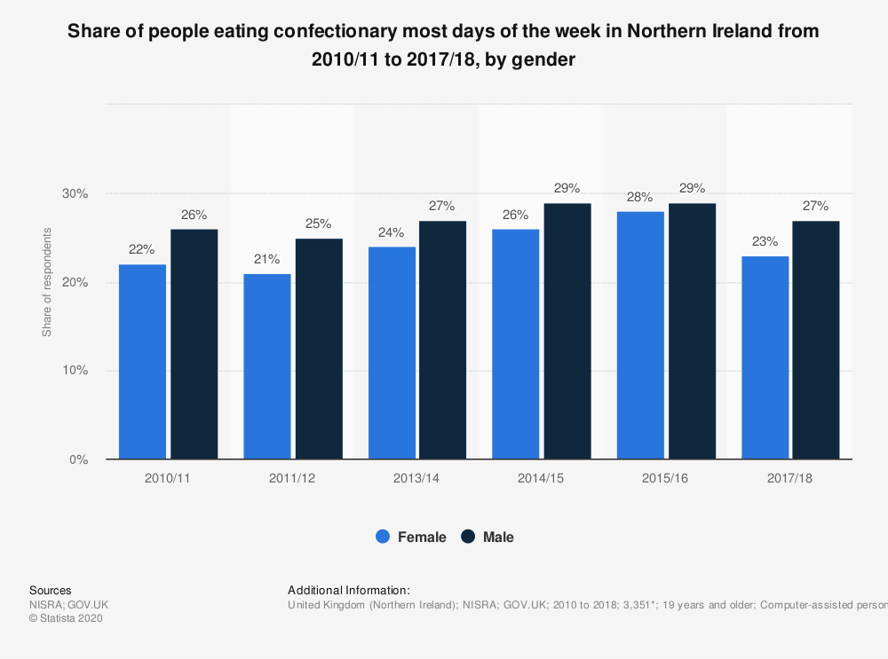 Statistic: Share of people eating confectionary most days of the week in Northern Ireland from 2010/11 to 2017/18, by gender | Statista