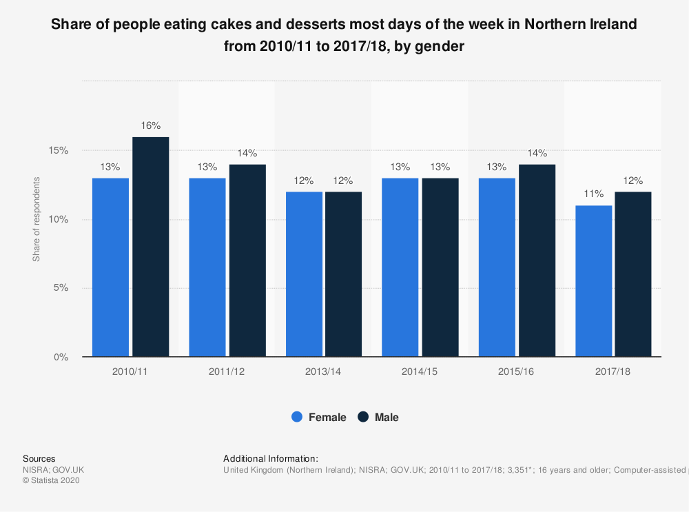 Statistic: Share of people eating cakes and desserts most days of the week in Northern Ireland from 2010/11 to 2017/18, by gender | Statista