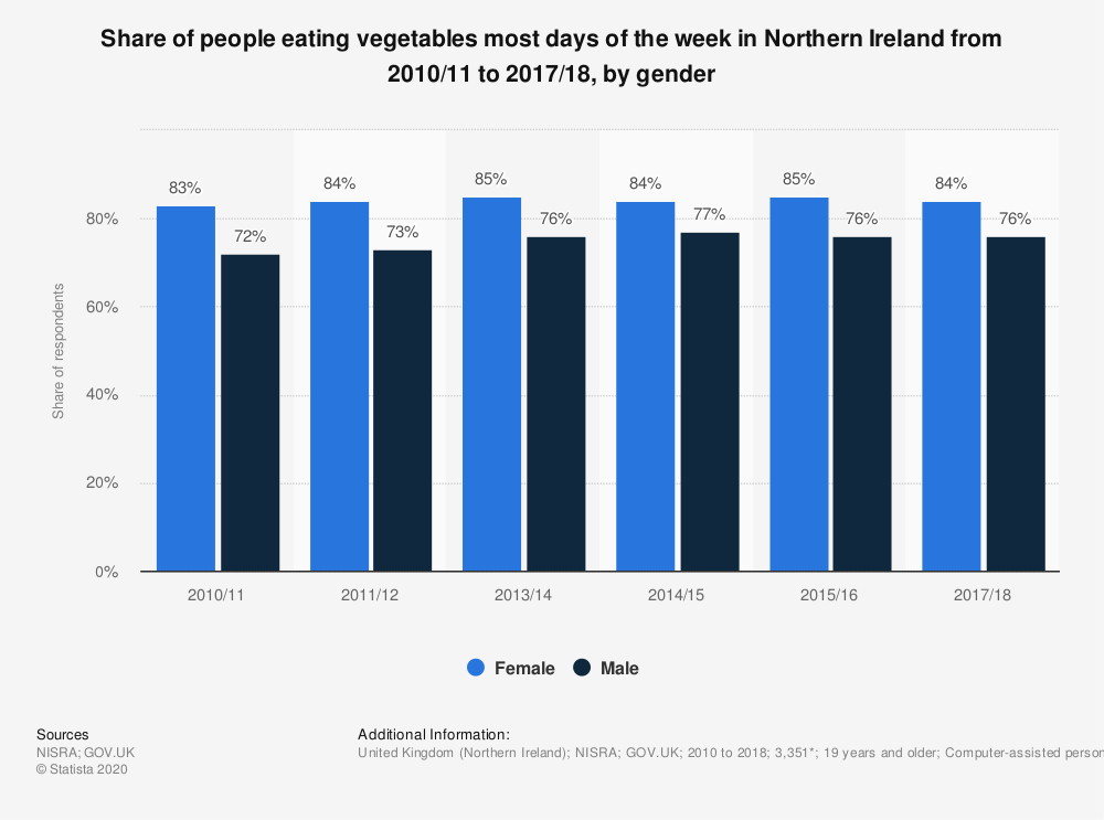 Statistic: Share of people eating vegetables most days of the week in Northern Ireland from 2010/11 to 2017/18, by gender | Statista