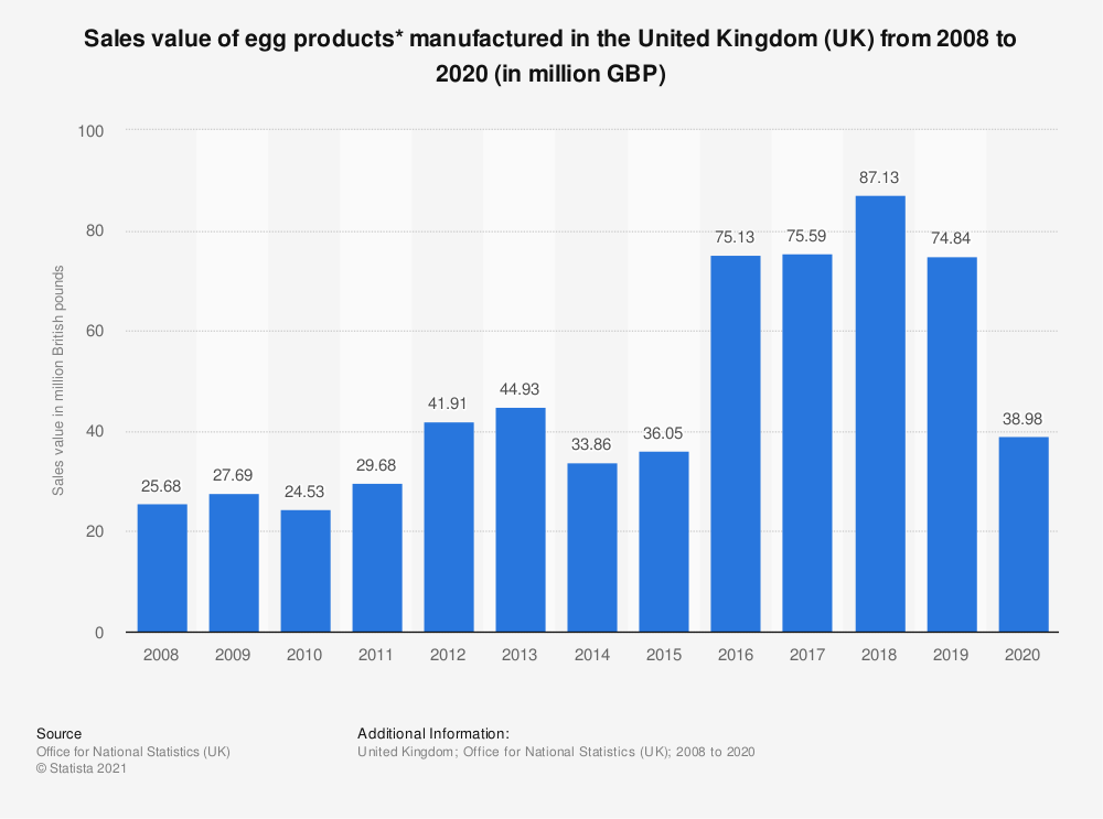 Statistic: Sales value of egg products* manufactured in the United Kingdom (UK) from 2008 to 2017 (in million GBP) | Statista
