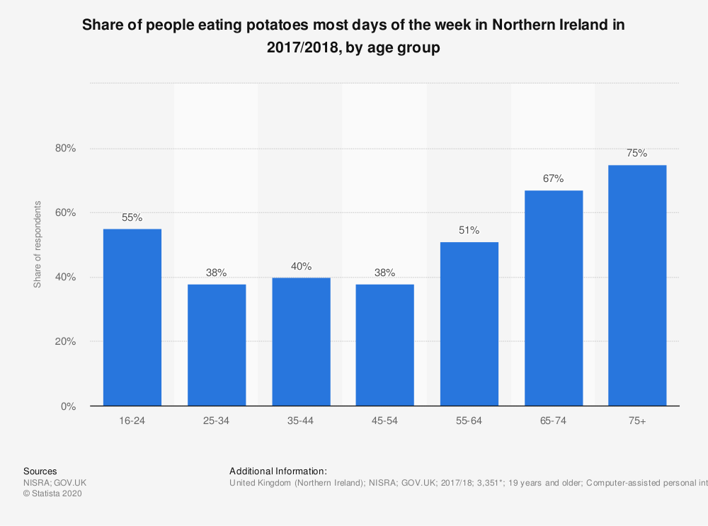 Statistic: Share of people eating potatoes most days of the week in Northern Ireland in 2017/2018, by age group | Statista