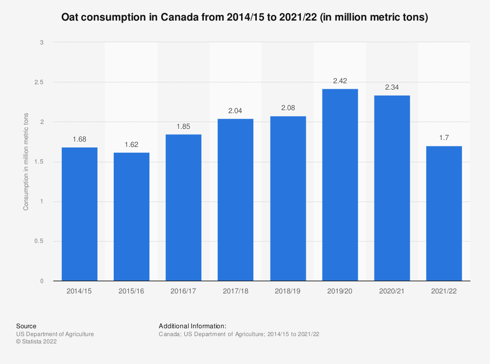 Statistic: Oat consumption in Canada from 2014/15 to 2020/21* (in million metric tons) | Statista
