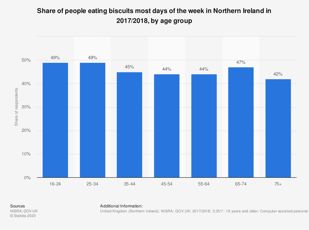 Statistic: Share of people eating biscuits most days of the week in Northern Ireland in 2017/2018, by age group | Statista