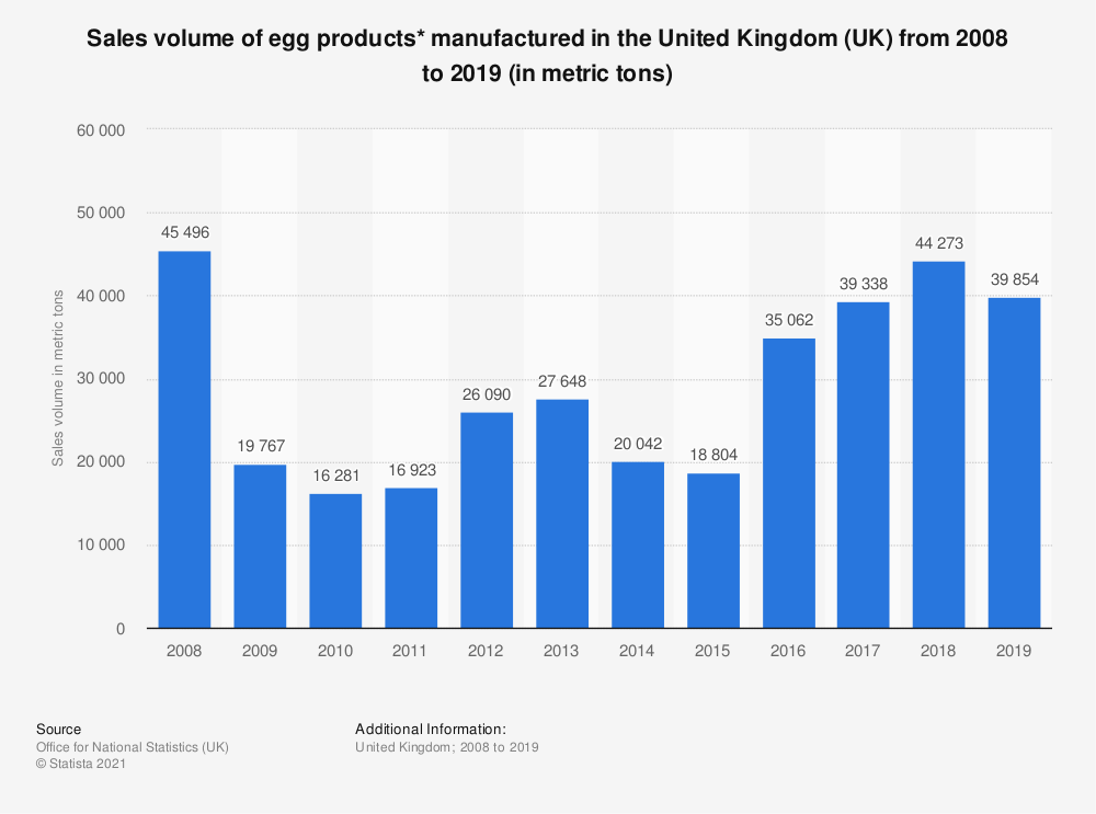 Statistic: Sales volume of egg products* manufactured in the United Kingdom (UK) from 2008 to 2018 (in metric tons) | Statista
