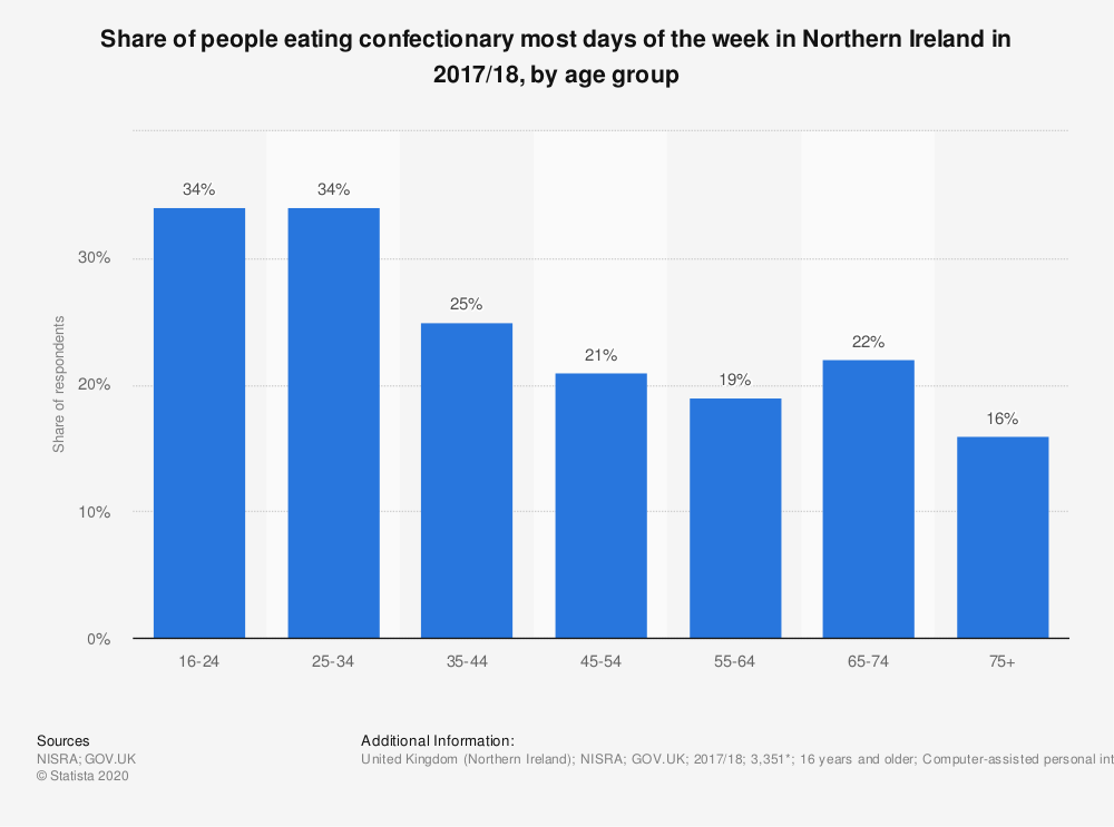 Statistic: Share of people eating confectionary most days of the week in Northern Ireland in 2017/18, by age group | Statista
