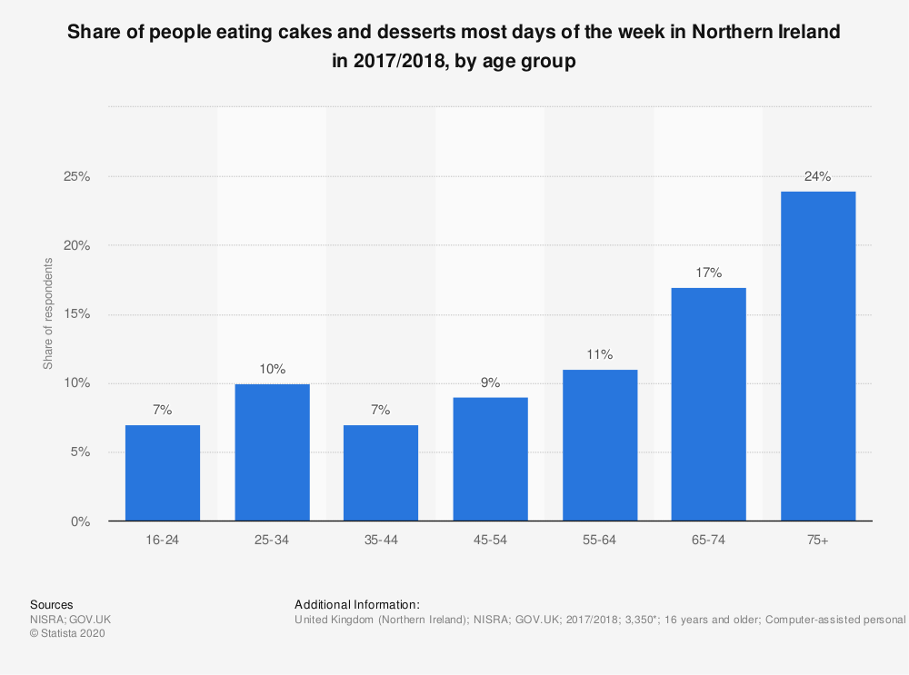 Statistic: Share of people eating cakes and desserts most days of the week in Northern Ireland in 2017/2018, by age group | Statista