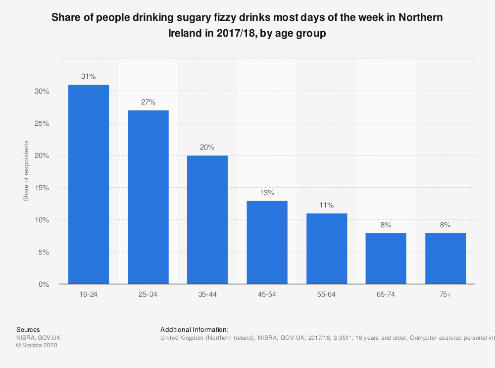 Statistic: Share of people drinking sugary fizzy drinks most days of the week in Northern Ireland in 2017/18, by age group | Statista