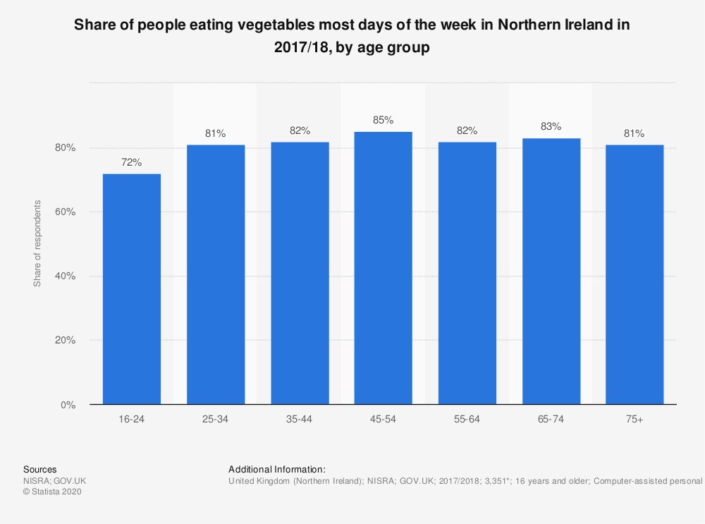 Statistic: Share of people eating vegetables most days of the week in Northern Ireland in 2017/18, by age group | Statista