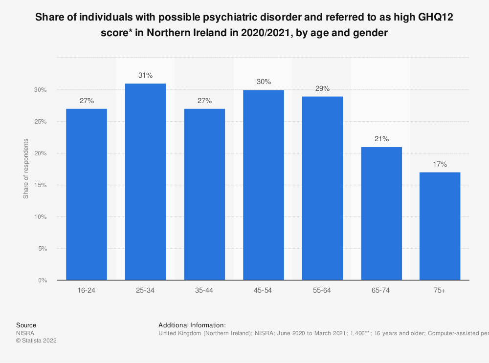 Statistic: Share of individuals with possible psychiatric disorder and referred to as high GHQ12 score* in Northern Ireland in 2018/2019, by age and gender | Statista