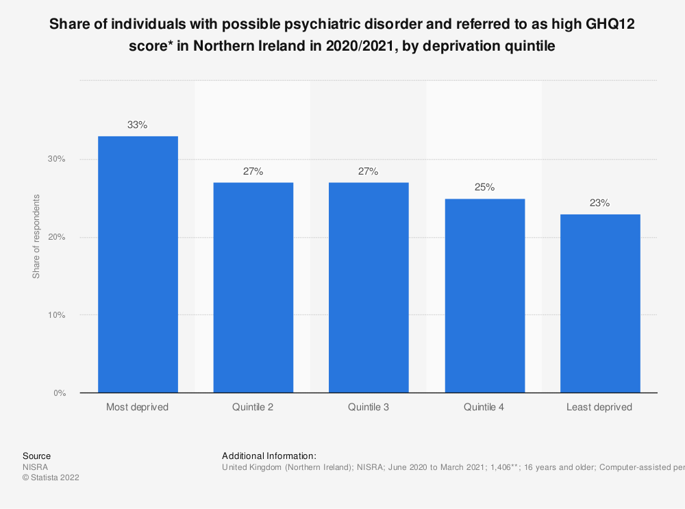 Statistic: Share of individuals with possible psychiatric disorder and referred to as high GHQ12 score* in Northern Ireland in 2017/2018, by deprivation quintile | Statista