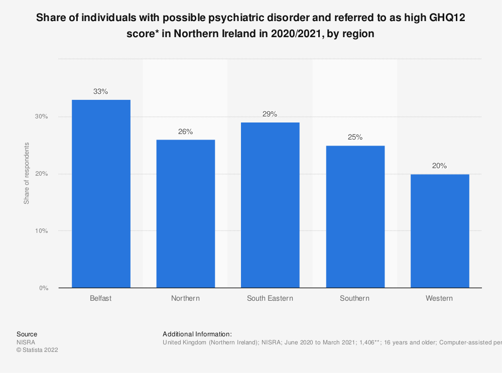 Statistic: Share of individuals with possible psychiatric disorder and referred to as high GHQ12 score* in Northern Ireland in 2018/2019, by region | Statista