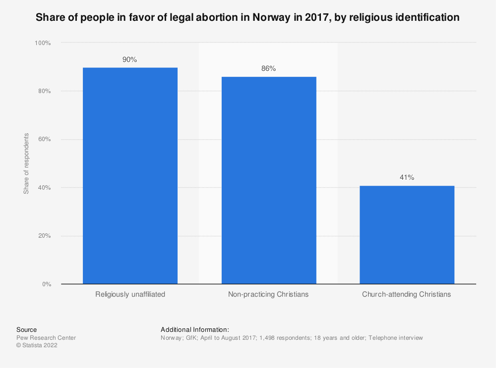Statistic: Share of people in favor of legal abortion in Norway in 2017, by religious identification | Statista