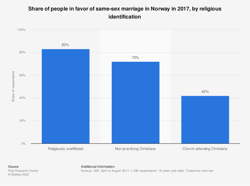 Statistic: Share of people in favor of same-sex marriage in Norway in 2017, by religious identification | Statista