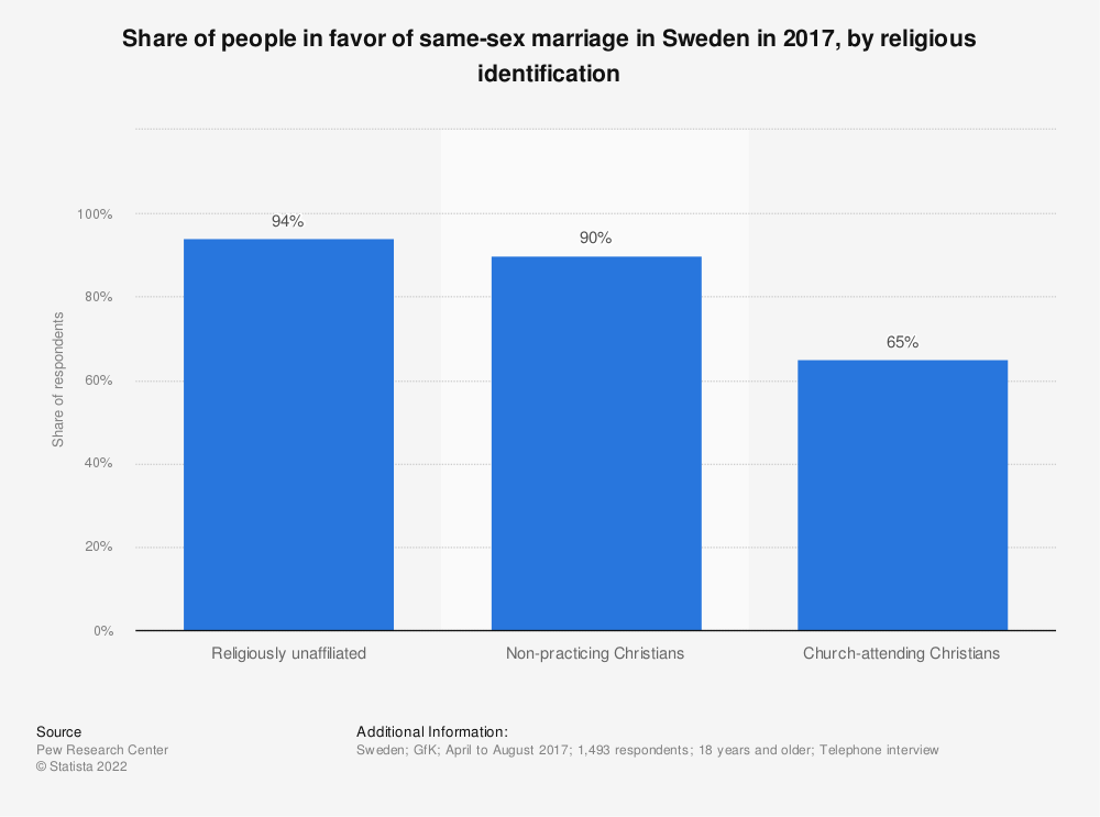 Statistic: Share of people in favor of same-sex marriage in Sweden in 2017, by religious identification | Statista