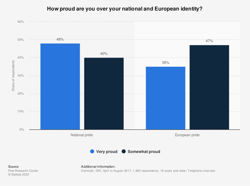 Statistic: How proud are you over your national and European identity? | Statista