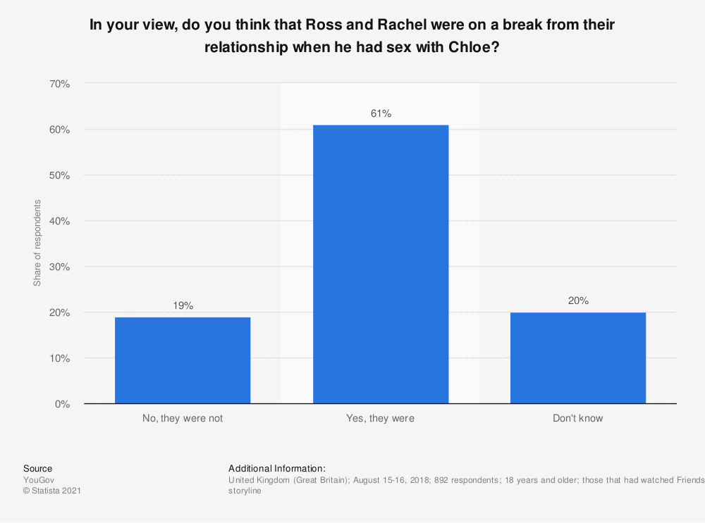 Statistic: In your view, do you think that Ross and Rachel were on a break from their relationship when he had sex with Chloe? | Statista