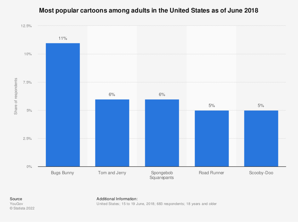 Statistic: Most popular cartoons among adults in the United States as of June 2018 | Statista
