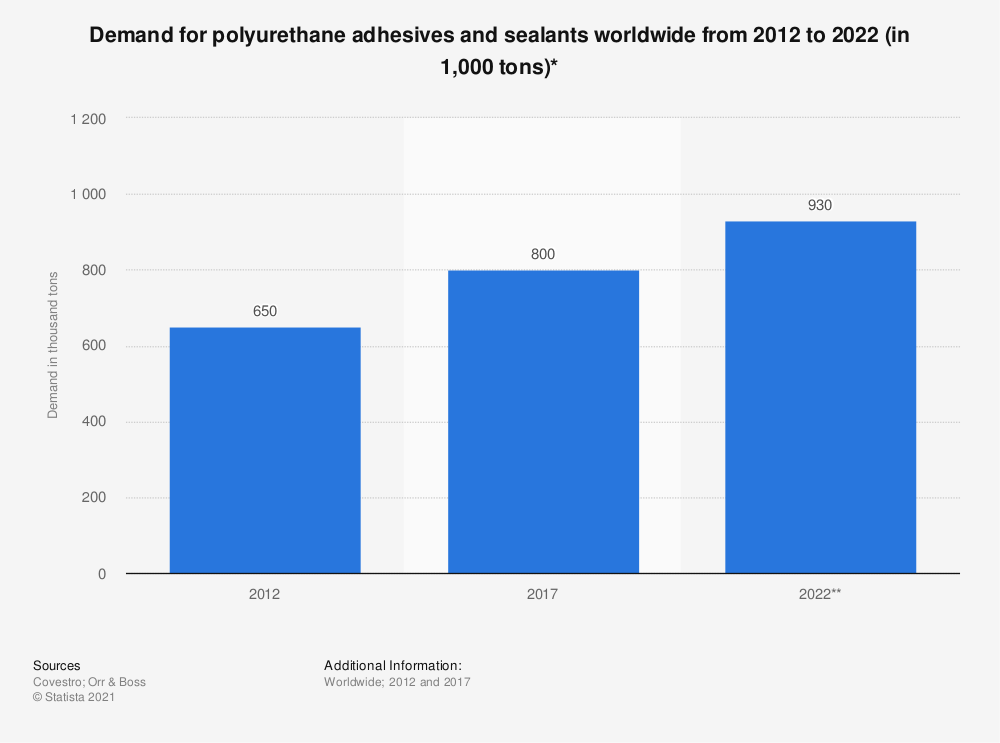Statistic: Demand for polyurethane adhesives and sealants worldwide from 2012 to 2022 (in 1,000 tons)* | Statista