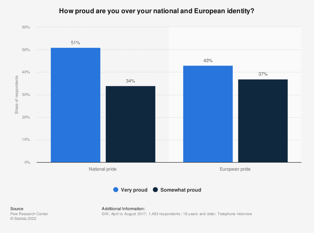 Statistic: How proud are you over your national and European identity?   Statista