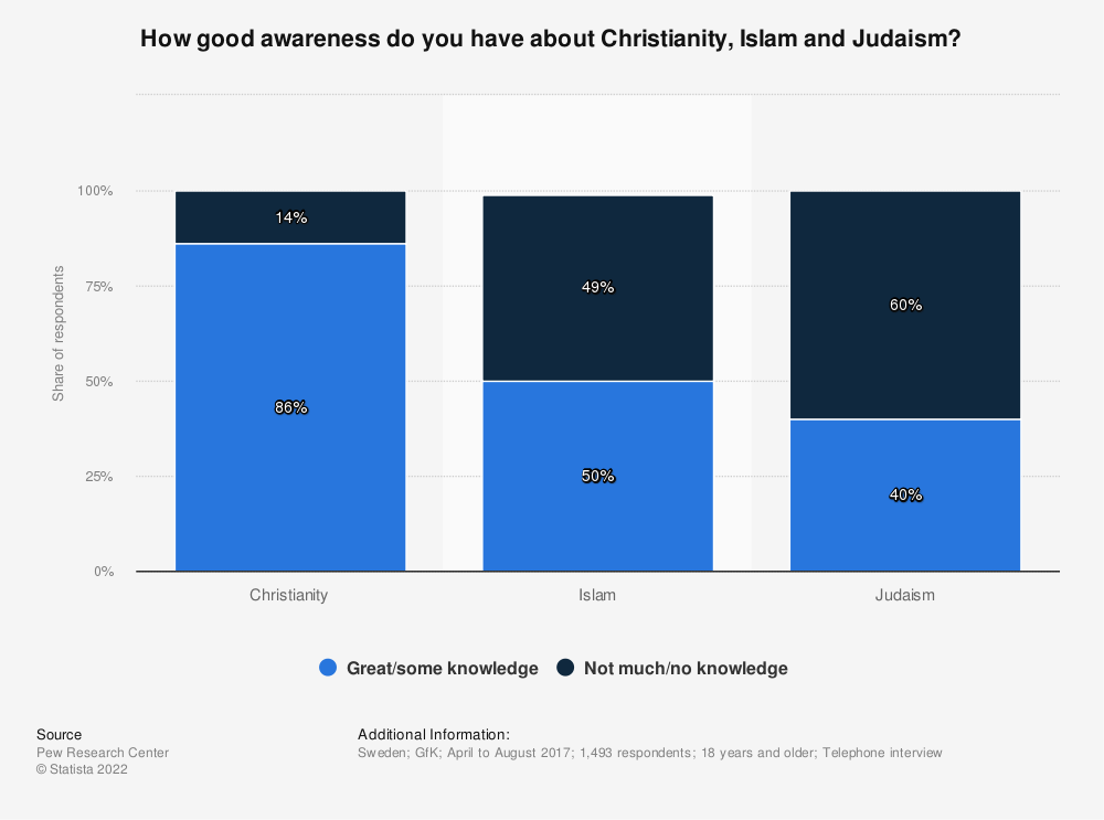 Statistic: How good awareness do you have about Christianity, Islam and Judaism? | Statista