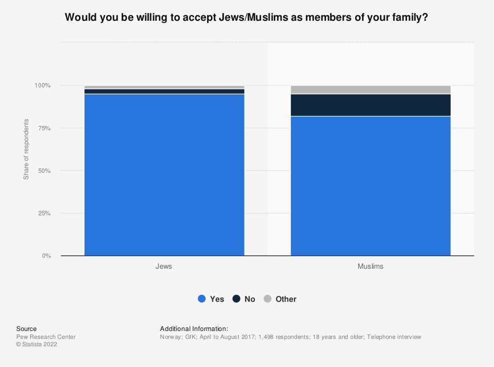 Statistic: Would you be willing to accept Jews/Muslims as members of your family? | Statista