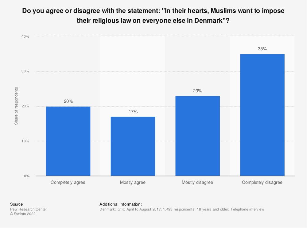 "Statistic: Do you agree or disagree with the statement: ""In their hearts, Muslims want to impose their religious law on everyone else in Denmark""? 