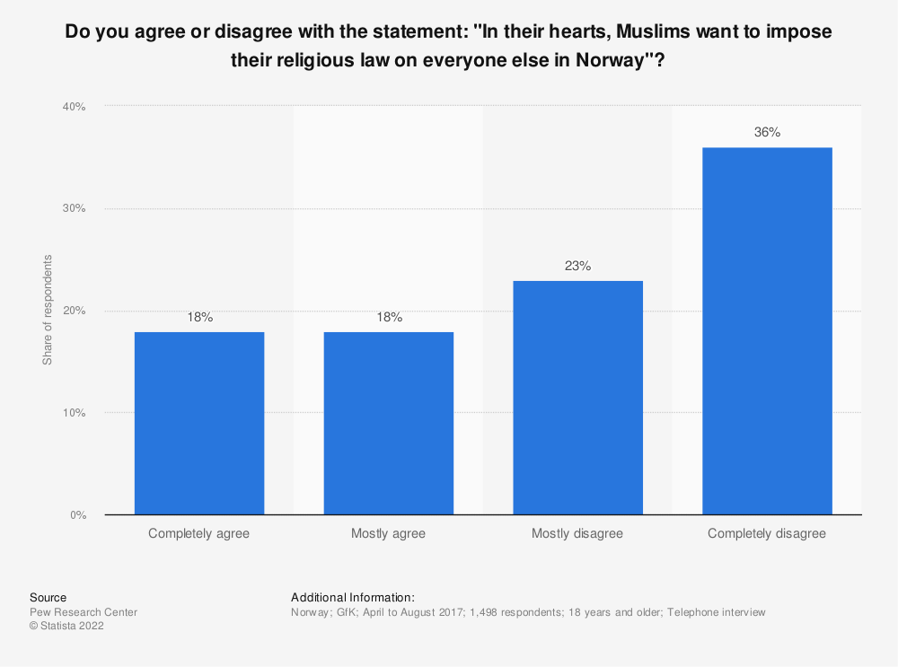 """Statistic: Do you agree or disagree with the statement: """"In their hearts, Muslims want to impose their religious law on everyone else in Norway""""?   Statista"""