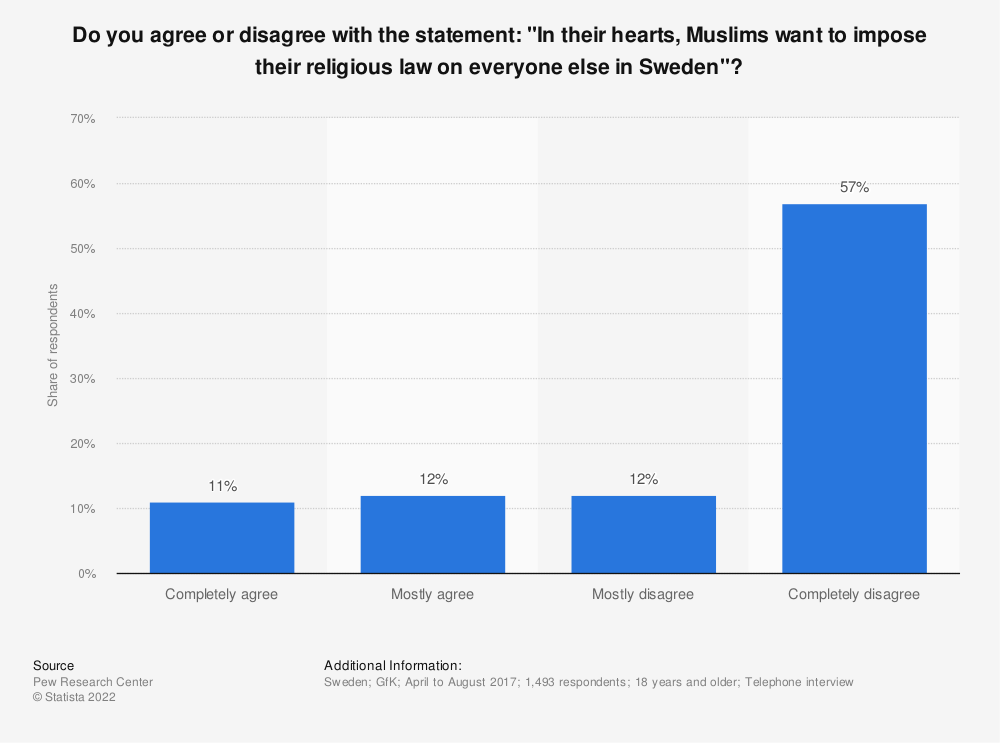 """Statistic: Do you agree or disagree with the statement: """"In their hearts, Muslims want to impose their religious law on everyone else in Sweden""""?   Statista"""