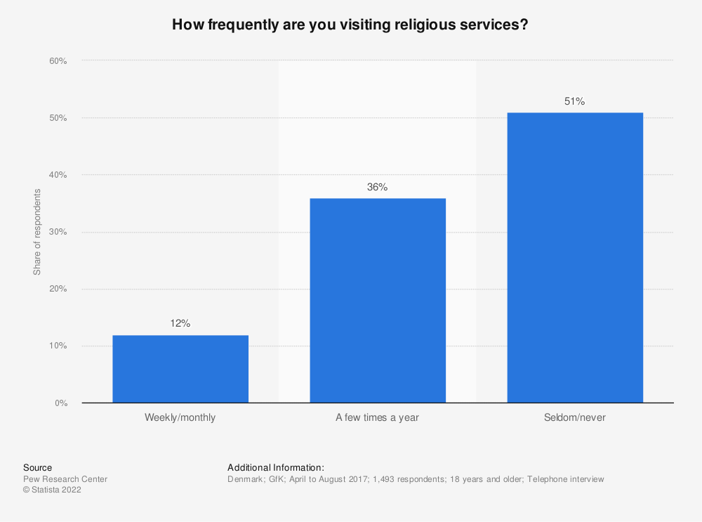 Statistic: How frequently are you visiting religious services? | Statista