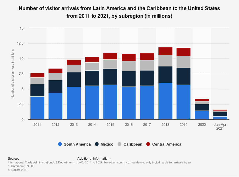 Statistic: Number of visitors to the United States from Latin America and the Caribbean from 2012 to 2017, by sub-region (in millions) | Statista