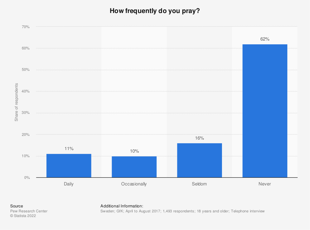 Statistic: How frequently do you pray? | Statista