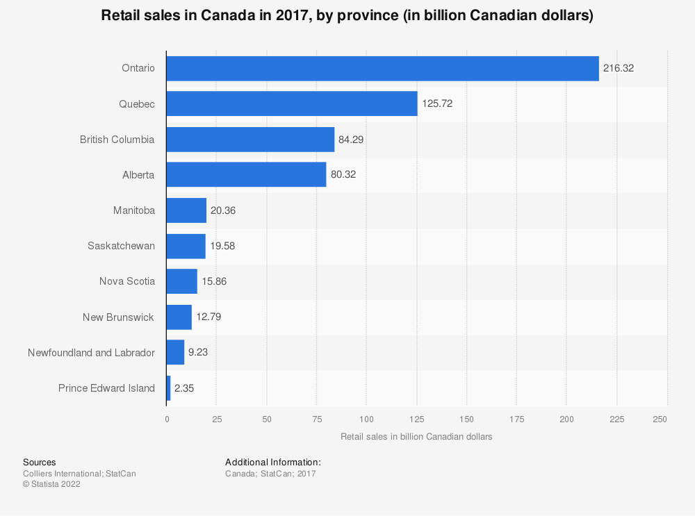 Statistic: Retail sales in Canada in 2017, by province (in billion Canadian dollars)   Statista