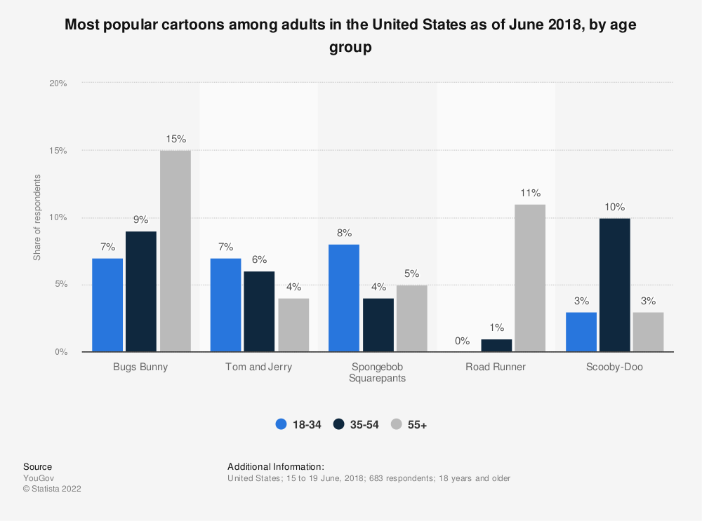 Statistic: Most popular cartoons among adults in the United States as of June 2018, by age group | Statista
