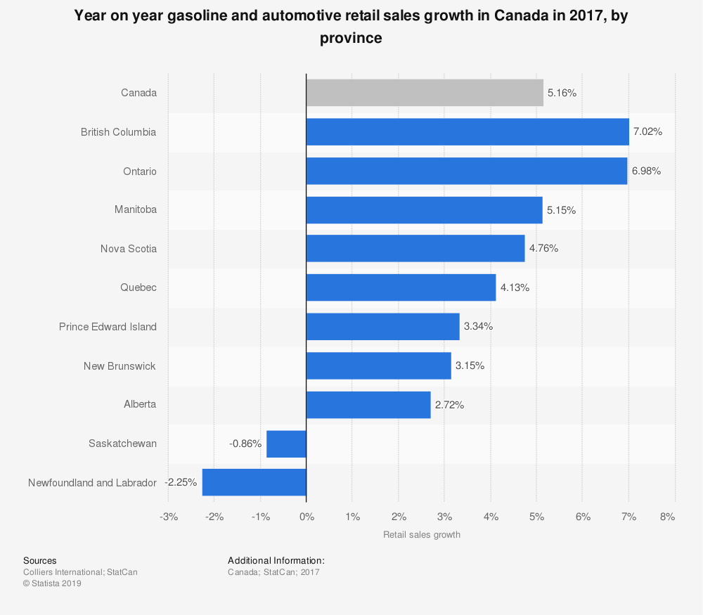 Statistic: Year on year gasoline and automotive retail sales growth in Canada in 2017, by province | Statista