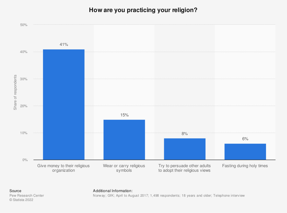 Statistic: How are you practicing your religion? | Statista