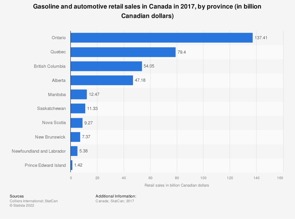 Statistic: Gasoline and automotive retail sales in Canada in 2017, by province (in billion Canadian dollars) | Statista