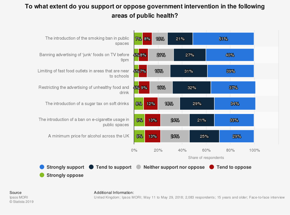 Statistic: To what extent do you support or oppose government intervention in the following areas of public health? | Statista