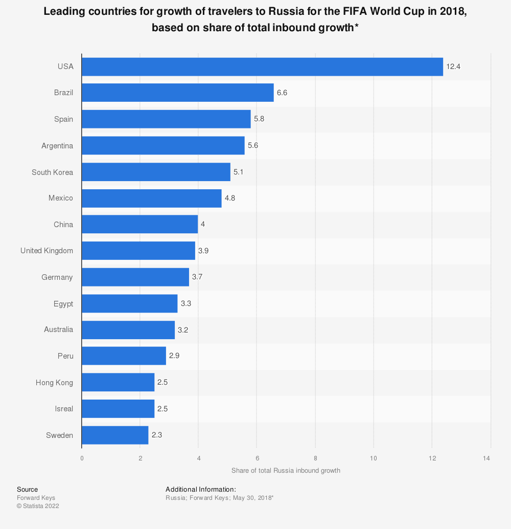 Statistic: Leading countries for growth of travelers to Russia for the FIFA World Cup in 2018, based on share of total inbound growth* | Statista