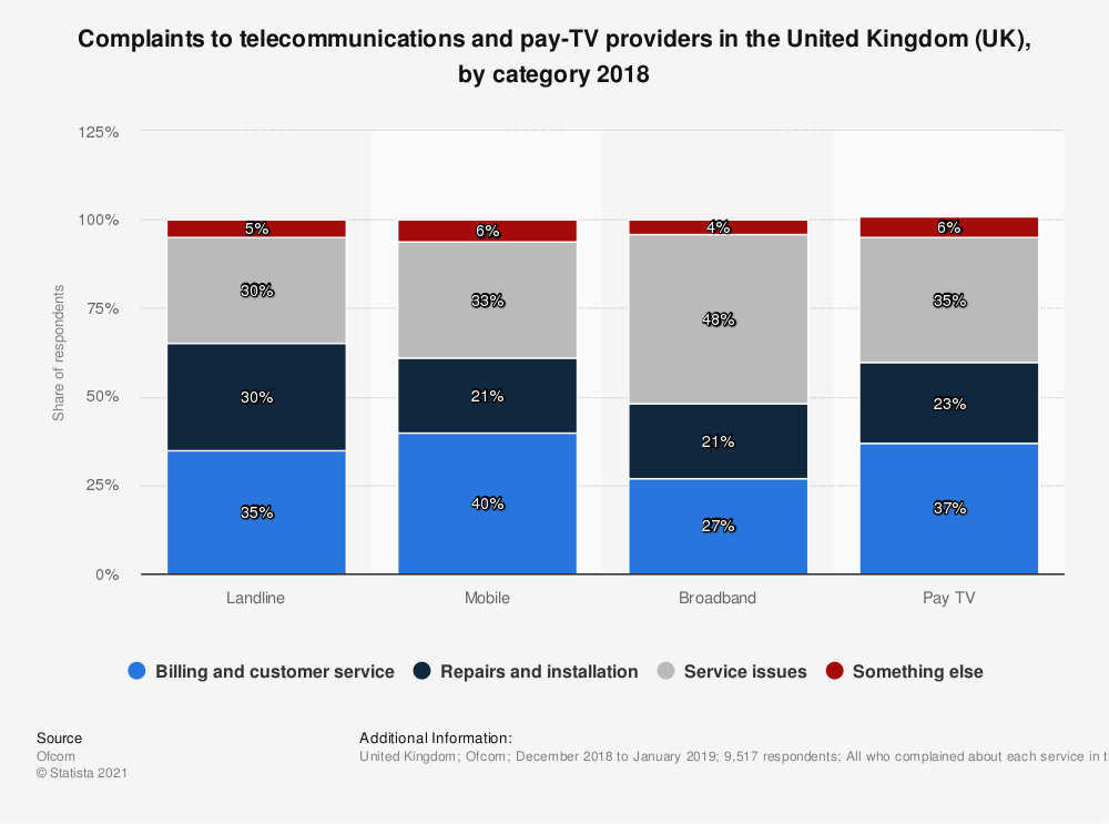 Statistic: Complaints to telecommunications and pay-TV providers in the United Kingdom (UK), by category 2018 | Statista