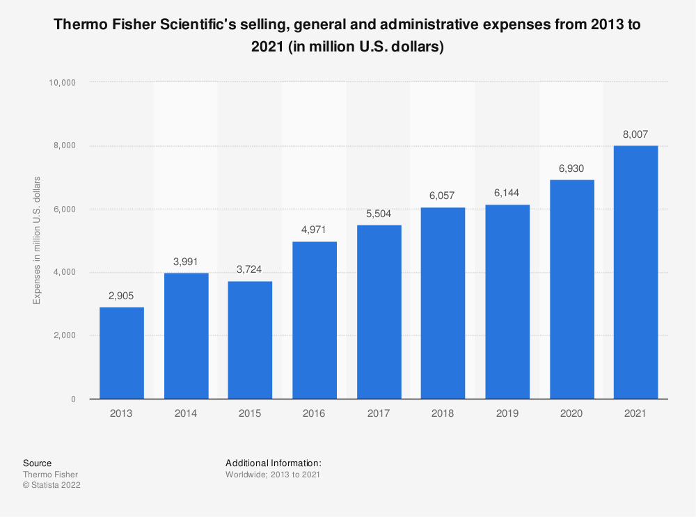 Statistic: Thermo Fisher Scientific's selling, general and administrative expenses from 2013 to 2020 (in million U.S. dollars) | Statista